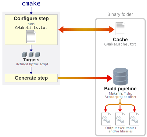How to Build a CMake-Based Project