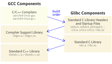 How to Build a GCC Cross-Compiler