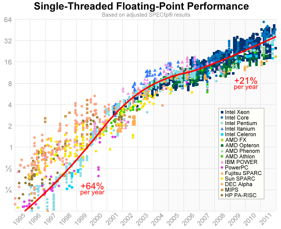 float-point-perf.png