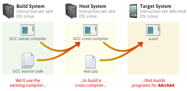 How to build cross-compiler for arm-linux-gnueabi-gcc download