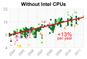 A Look Back at Single-Threaded CPU Performance