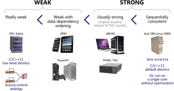 Weak vs  Strong Memory Models